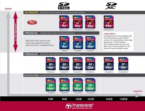 Transcend SD Karte SDHC 16GB Class 10