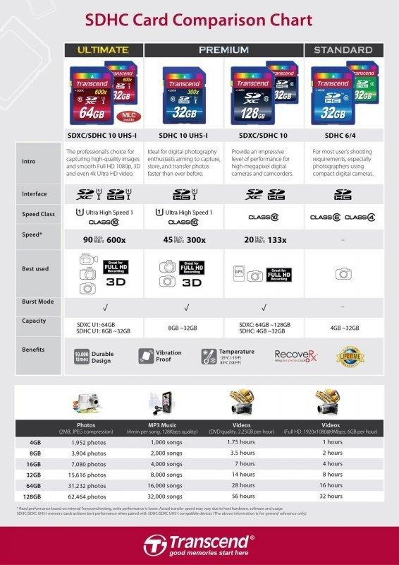 Transcend SD Karte SDHC 8GB Class 10