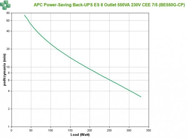 BE550G-CP APC BACK ES GREEN 550VA 230V
