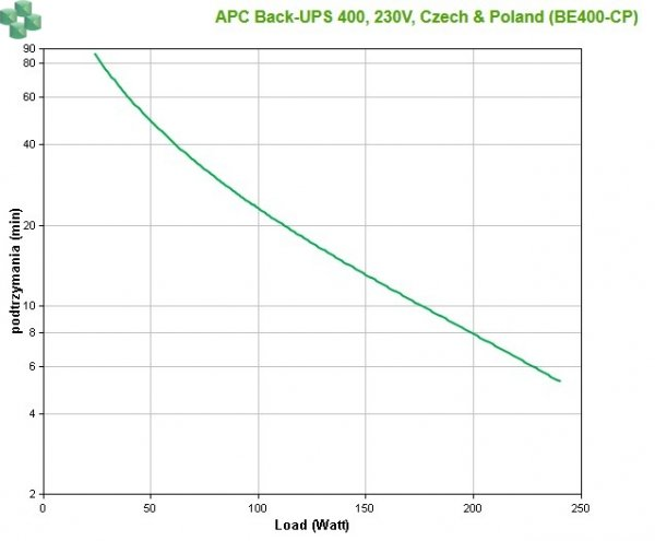 BE400-CP APC Back-UPS ES 400VA 230V Czech & Poland