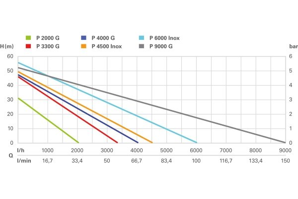 Pompa ogrodowa Metabo P 9000 G (600967000) 1900W