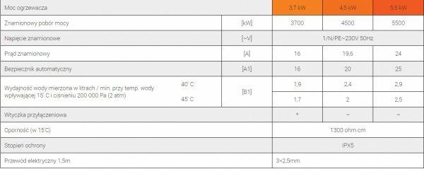 Ogrzewacz wody Dafi 5,5 kw z baterią