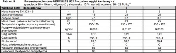Viadrus Hercules U32 21 kw Kocioł zasypowy 5 klasy