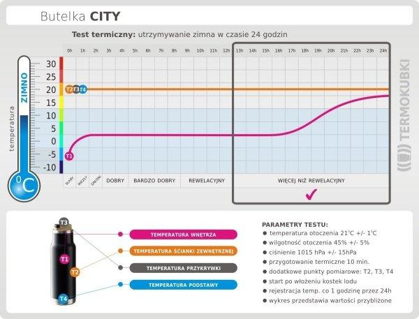 Test termiczny butelka termiczna CITY zimno