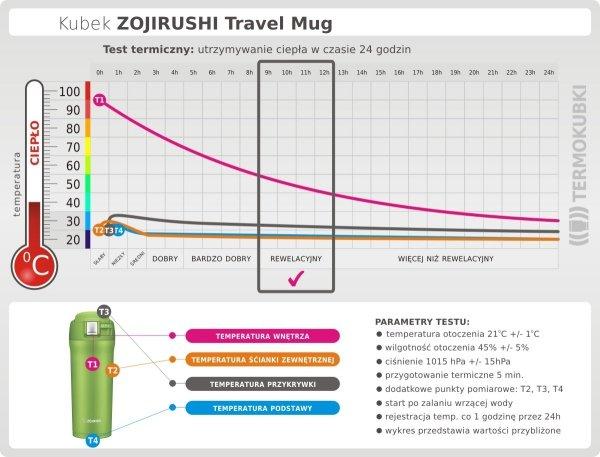 Kubek termiczny Zojirushi Travel Mug 480 ml czerwony Cherry Red utrzymywanie ciepła