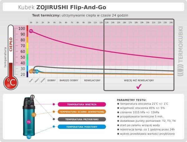 Test termiczny kubka Flip And Go Zojirushi 480 ml utrzymywanie ciepła