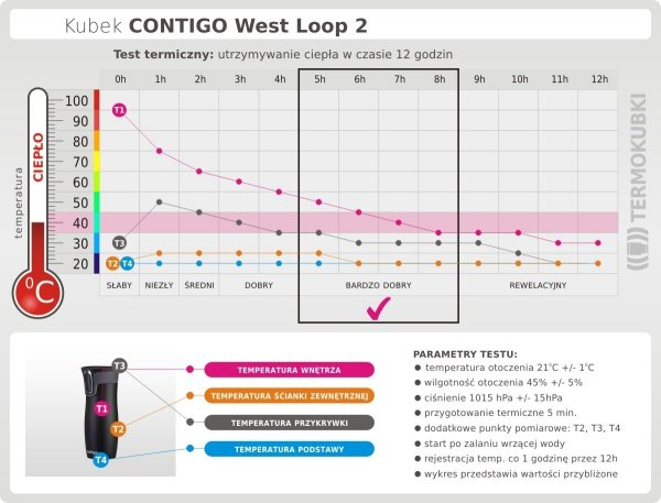 Kubek termiczny CONTIGO 470 ml West Loop 2 czarny mat test termiczny ciepło