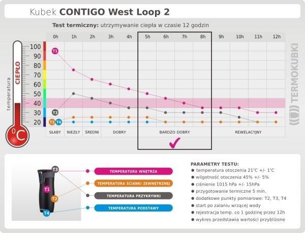 Kubek termiczny CONTIGO 470 ml West Loop 2 czerwony test termiczny