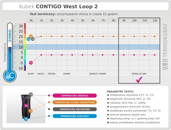 Kubek termiczny CONTIGO 470 ml West Loop 2 pomarańczowy test termiczny
