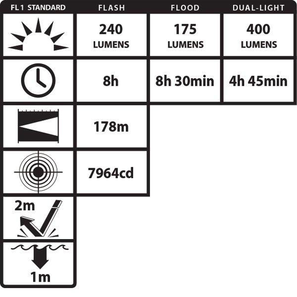 Latarka iskrobezpieczna NightStick XRP-5522GMX Ex ATEX