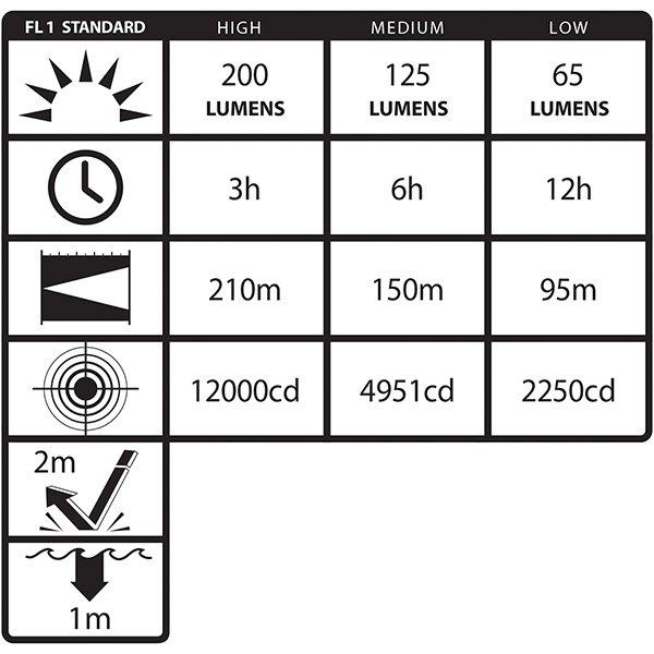 Nahełmowa latarka akumulatorowa NIGHTSTICK TAC-500