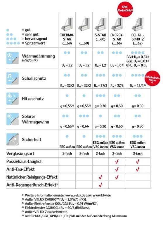 OUTLET: Dachfenster VELUX GPU 0050 CK04 55x98 Uw=1,3 Klapp-Schwingfenster + Eindeckrahmen EDZ