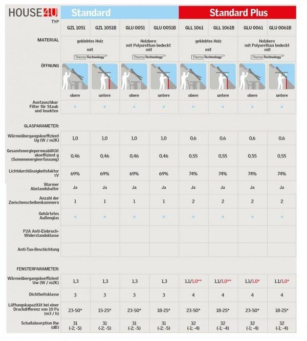 VELUX Dachfenster GLU 0051 B Unten Griff Uw= 1,3 Schwingfenster, Schwingfunktion bis zum Anschlag, Kunststoff -qualität mit Dauerlüftung, Lüftungsklappe und Luftfilter, ThermoTechnology™, Holzkern und nahtloser Kunststoff-Umhüllung aus Polyurethan,