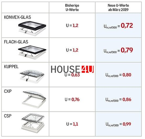 VELUX Flachdachfenter Festverglastes Basis-Element CFP 0073U www.house-4u.de