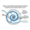 Osłona radiacyjna pasywna Barani Meteo Shield osłona antyradiacyjna spiralna naturalnie wentylowana samoczyszcząca