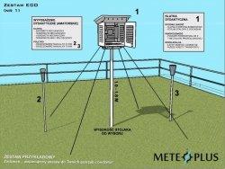 Ogródek meteorologiczny dydaktyczny szkolny MeteoPlus EKO PLUS KLIMA