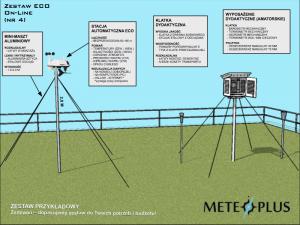 Ogródek meteorologiczny dydaktyczny szkolny MeteoPlus EKO ON-LINE