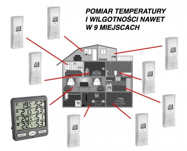 Termohigrometr bezprzewodowy TFA 30.3054 KLIMA MONITOR z 3 czujnikami zewnętrznymi