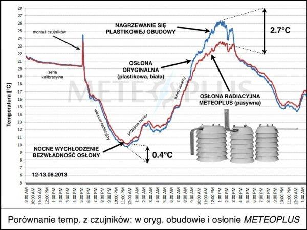Czujnik temperatury i wilgotności Garni 125H bezprzewodowy