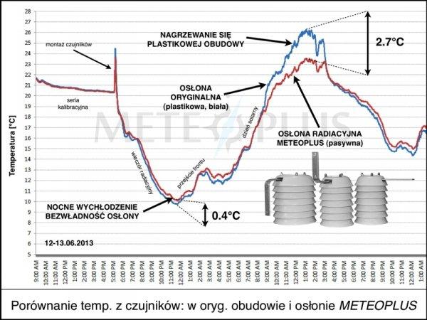 TFA 30.3144 czujnik temperatury i wilgotności bezprzewodowy błyskawiczna transmisja