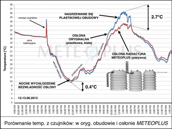 Czujnik temperatury TFA 30.3163 bezprzewodowy