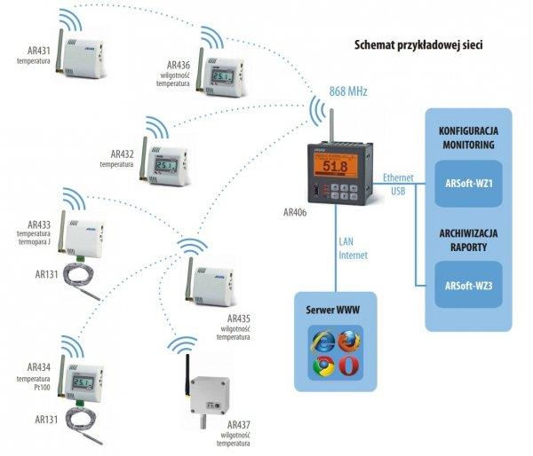 APAR AR433 czujnik temperatury dwukanałowy bezprzewodowy przemysłowy termometr wewnętrzny naścienny radiowy