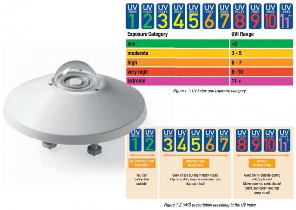 DeltaOhm LP UVI 02 czujnik promieniowania Indeks UV radiometr UV