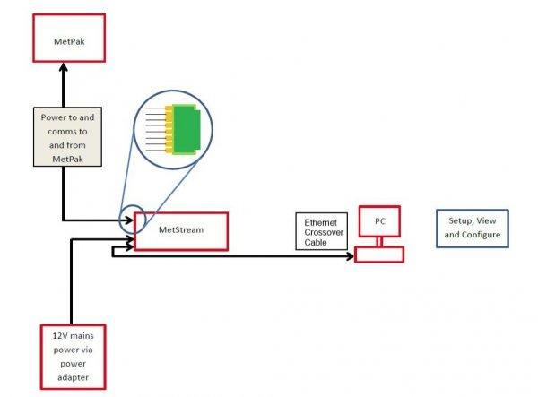 GILL MetStream 100 moduł transmisji i rejestracji danych rejestrator danych konwerter RS do Ethernet