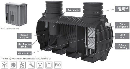 Oczyszczalnia EUROMATIC-ST D 6 3000L