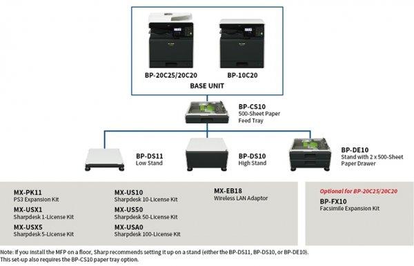 Urządzenie wielofunkcyjne A3 SHARP BP-10C20 duplex LAN kolor nowa