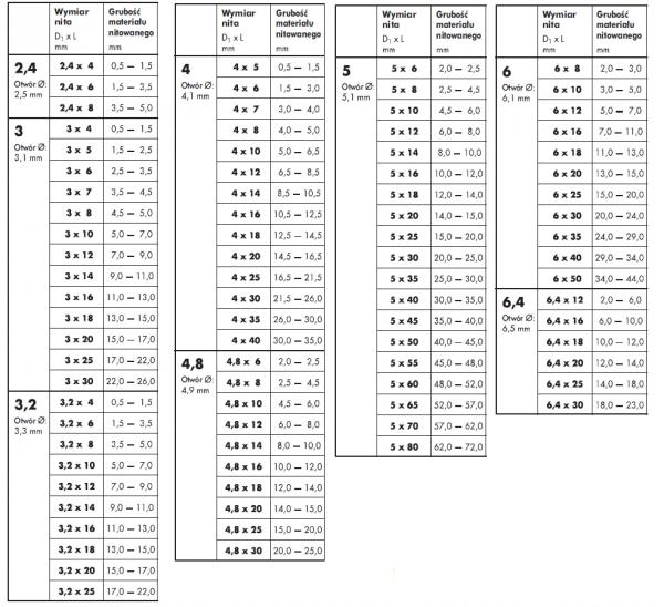 Nit zrywalny 4,8x18 AL/ST ISO 15977 - 1kg