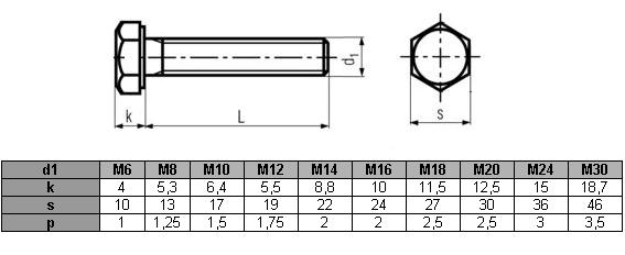 Śruby M20x70 kl.5,8 DIN 933 ocynk - 1 kg