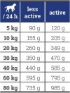 Josera Bavaro Work 26/12 - Adult Active 18kg