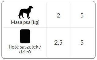 Dolina Noteci Premium Dla małych ras Danie z wołowiny z papryką i makaronem 12x100g