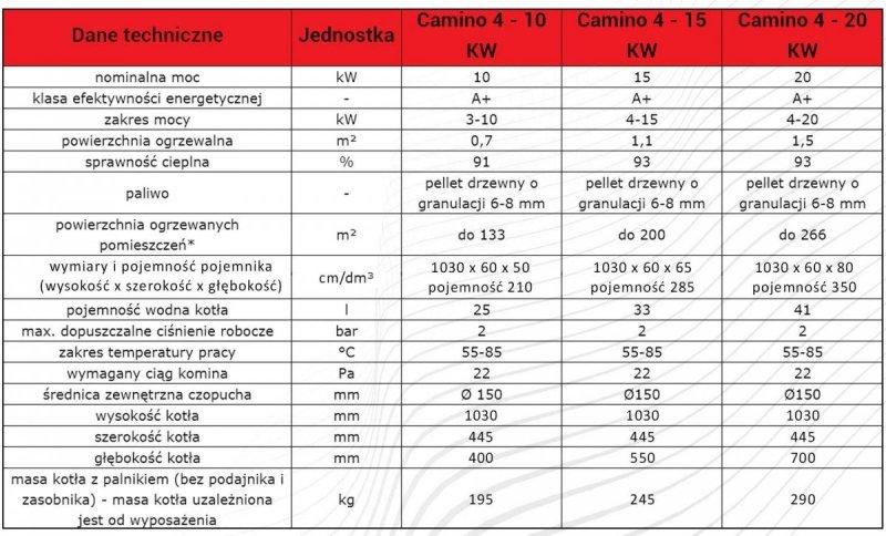 Camino 4 żeliwny kocioł na pellet z podajnikiem o mocy 10 KW ecoMax 360 simTOUCH ST4 Seperate