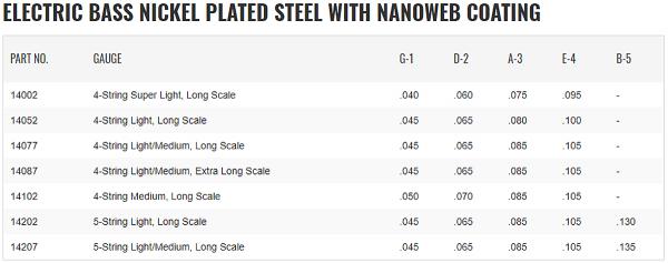 Struny do basu ELIXIR Nickel Plated (50-105)