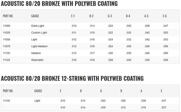 Struny ELIXIR PolyWeb 80/20 Bronze (11-52)