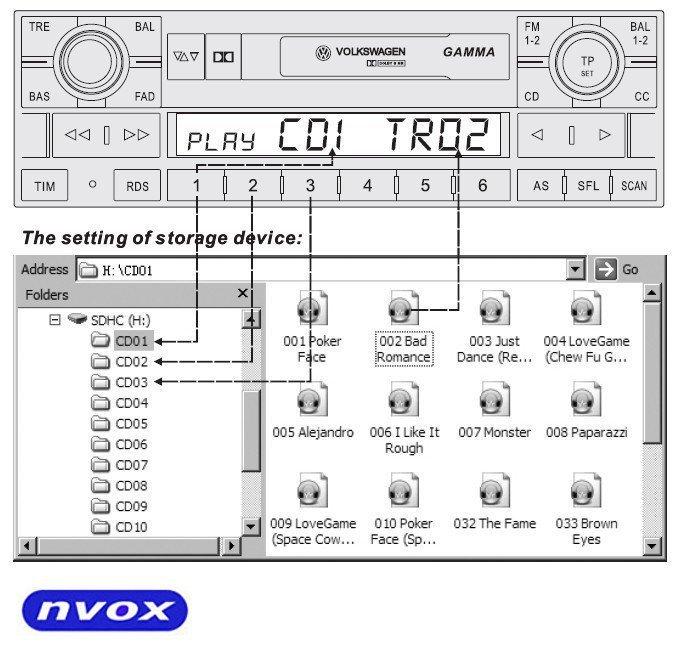 Zmieniarka cyfrowa emulator MP3 USB SD VOLVO SC... (NVOX NV1086M VOLVO SC)