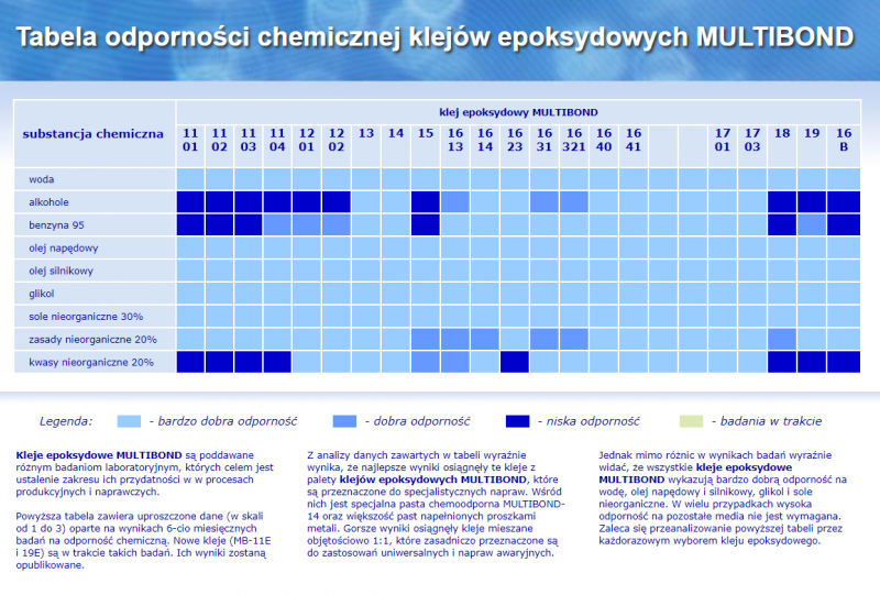 Klej dwuskładnikowy 1:1 epoksydowy płynny MULTIBOND 1101