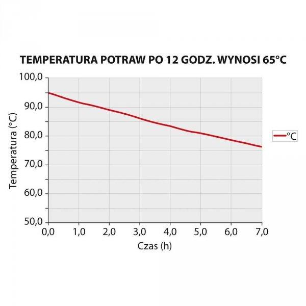 Pojemnik termoizolacyjny GN 1/1 200 mm STALGAST 058201 058201