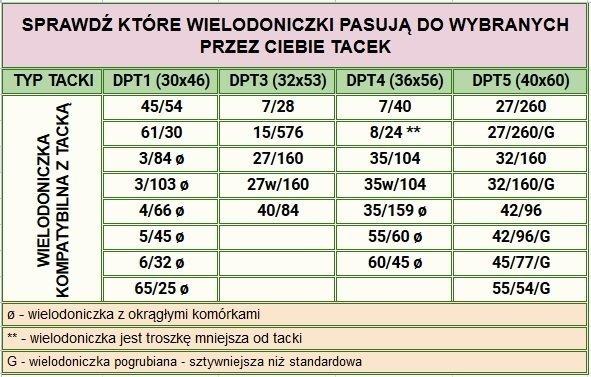 Tabela rozmiarów tacek i wielodoniczek