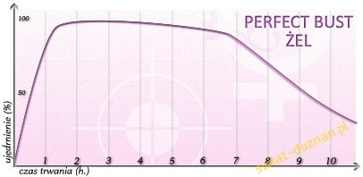Perfect Bust + serum 150ml – żel na powiększenie biustu