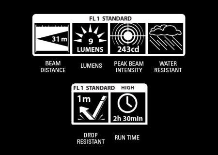 Zestaw z latarką Mini-Maglite AAA w etui M3A062