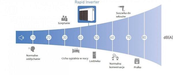 Pompa ciepła  Fairland Rapid Inverter-Plus 10,5 kW IPHCR26