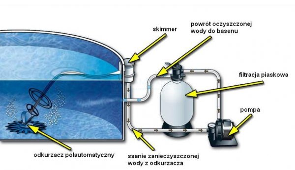 Odkurzacz półautomatyczny Zander
