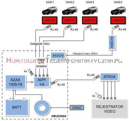 ATTE Konwerter / Spliter video i zasilania zakończony przewodami zas. 2X0,3 , 1xBNC oraz gniazdem 1xRJ45,